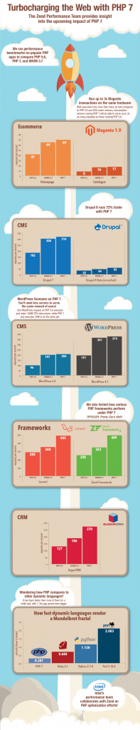 PHP7 Infographic
